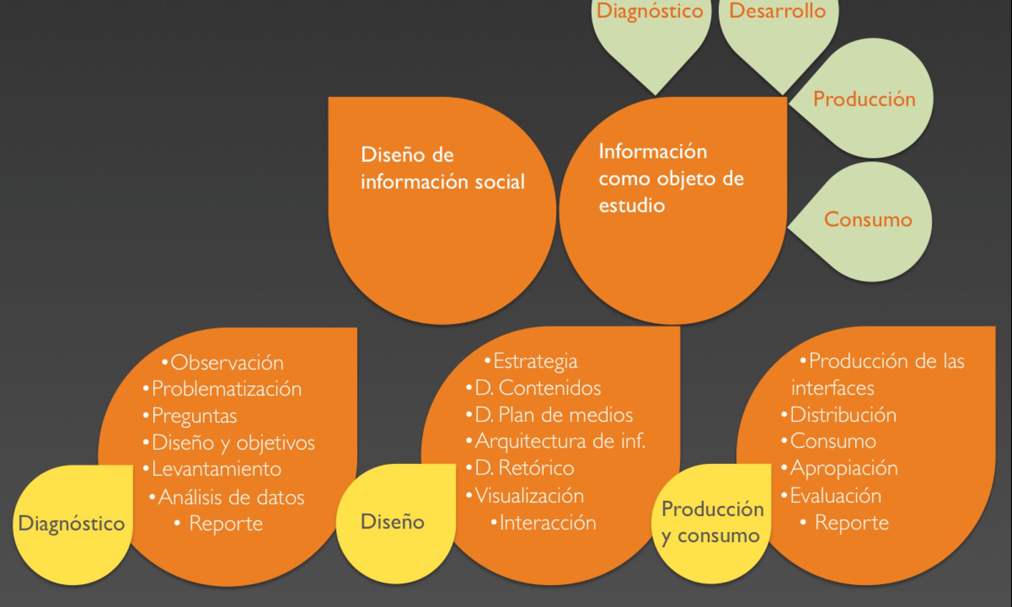 Diseño de Información Social